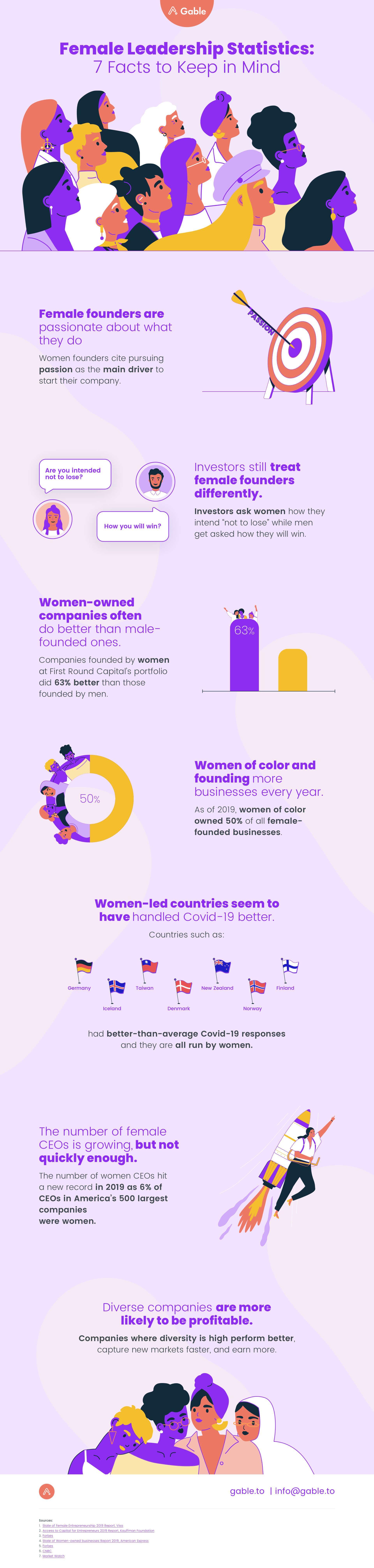 international women's day gable infographic